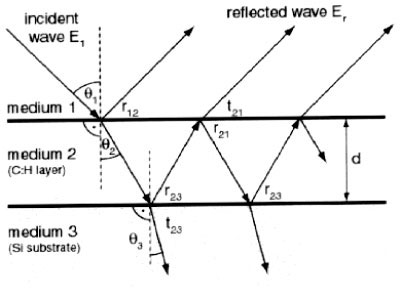 Lecture 34: Interference in Thin Films