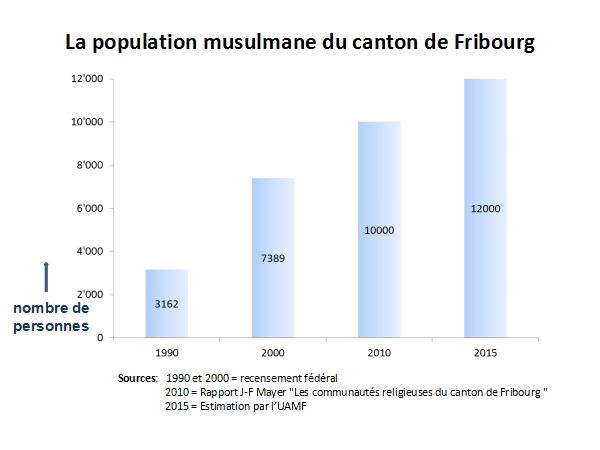 population-musulmane-fribourg