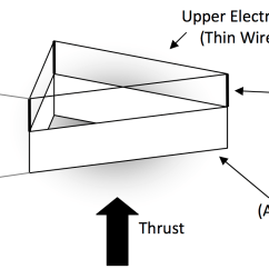 Ion Thruster Diagram 3 Battery Boat Wiring Propulsion Engine Lithium Batteries