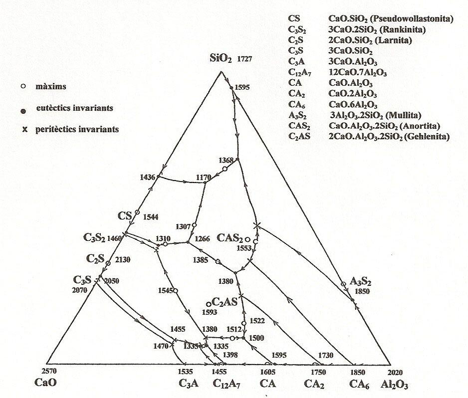 Diagram Of So3 Crisol De Chamota Cmematerials