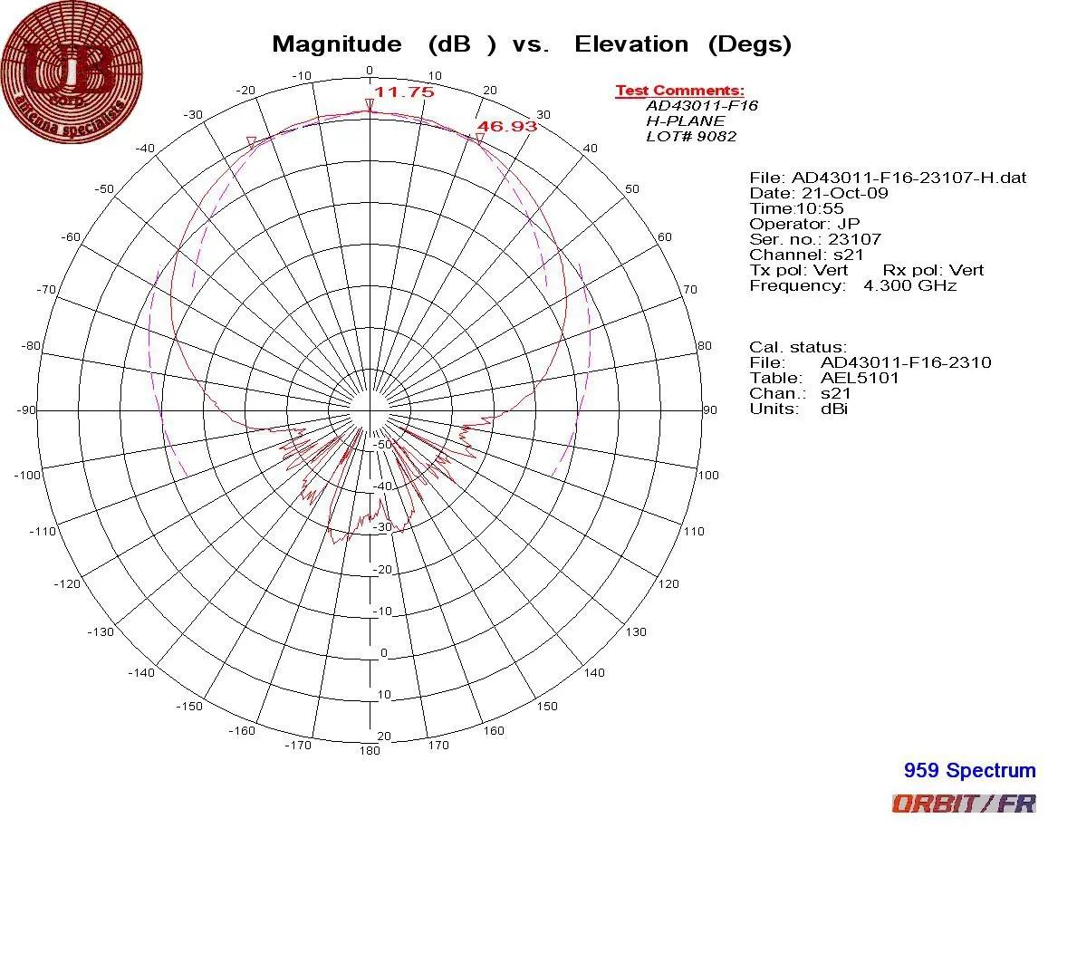 Radar Altimeter Antenna Ad F16