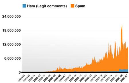 ham-spam-akismet.jpg