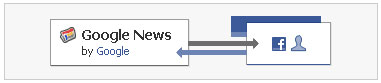 Google News llega a Facebook