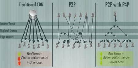 P4P un P2P optimizado