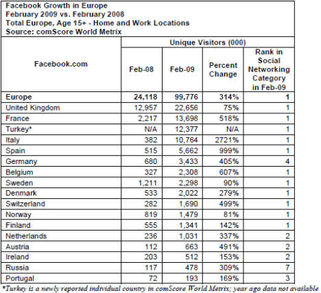 facebook-growth-in-europe-country-by-country-feb-2009