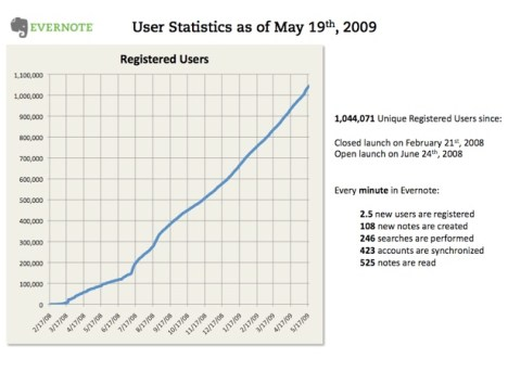 evernote-registered-users