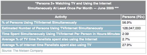 television-internet-multitasking