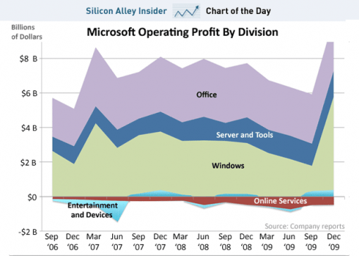 Ganancias Operativas de Microsoft