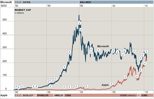 Apple and Microsoft valuación de mercado