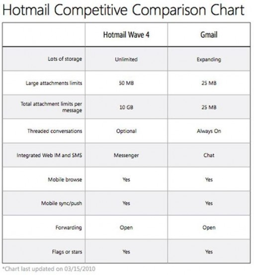 hotmail vs. gmail