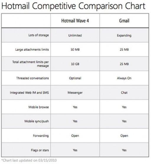 hotmail vs. gmail