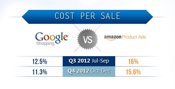 cps amazon google