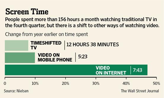 tiempo de consumo de video