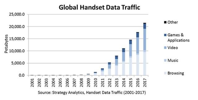 trafico móvil strategy analytics