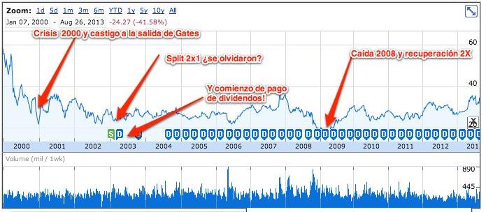NASDAQ_MSFT