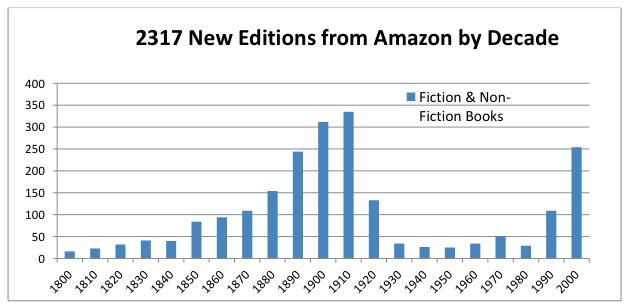 mas copyright menos libros impresos