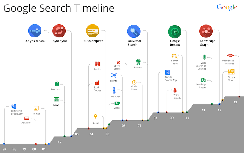 Google Hummingbird Search Timeline 1997 - 2013