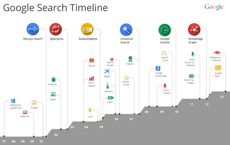 Google Hummingbird Search Timeline 1997 - 2013