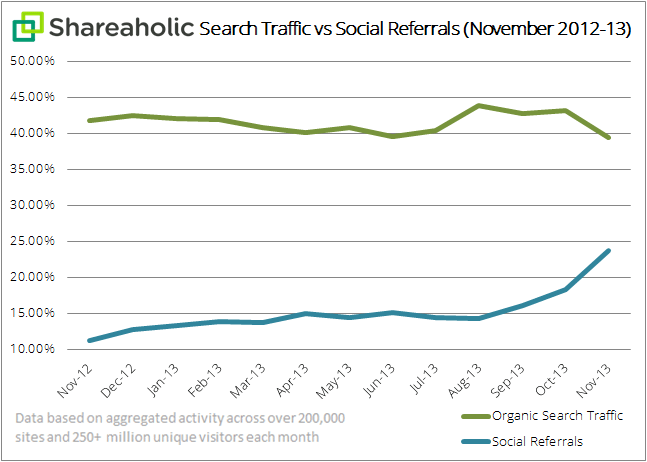search-traffic-vs-social-referrals-graph-Dec-2013