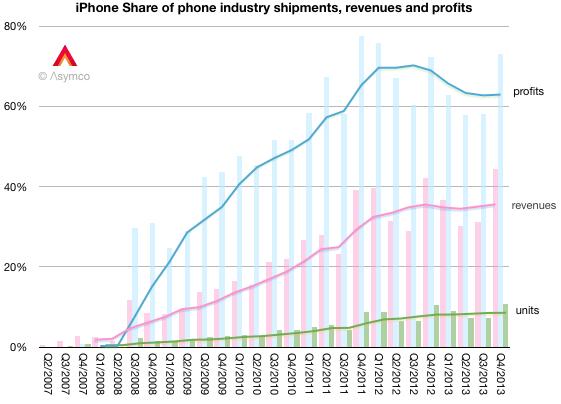 iphone ventas ingresos ganancias