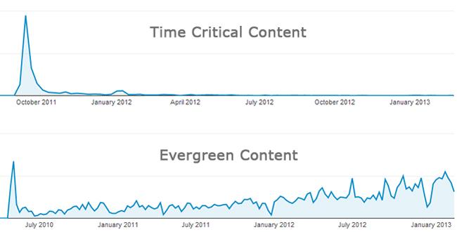 evergreen content vs contenido noticioso