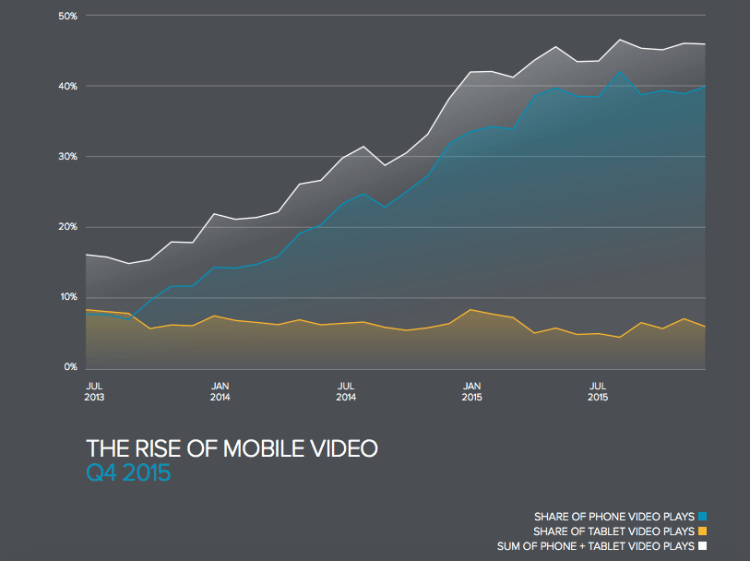 rise-of-mobile-video-2015-750x561