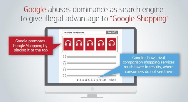 Europa multa a Google con €2.420 millones por abuso de posición dominante en su buscador de compras