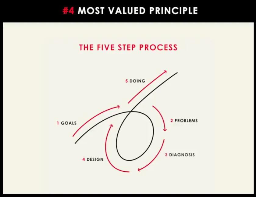 proceso de 5 pasos para operar empresas