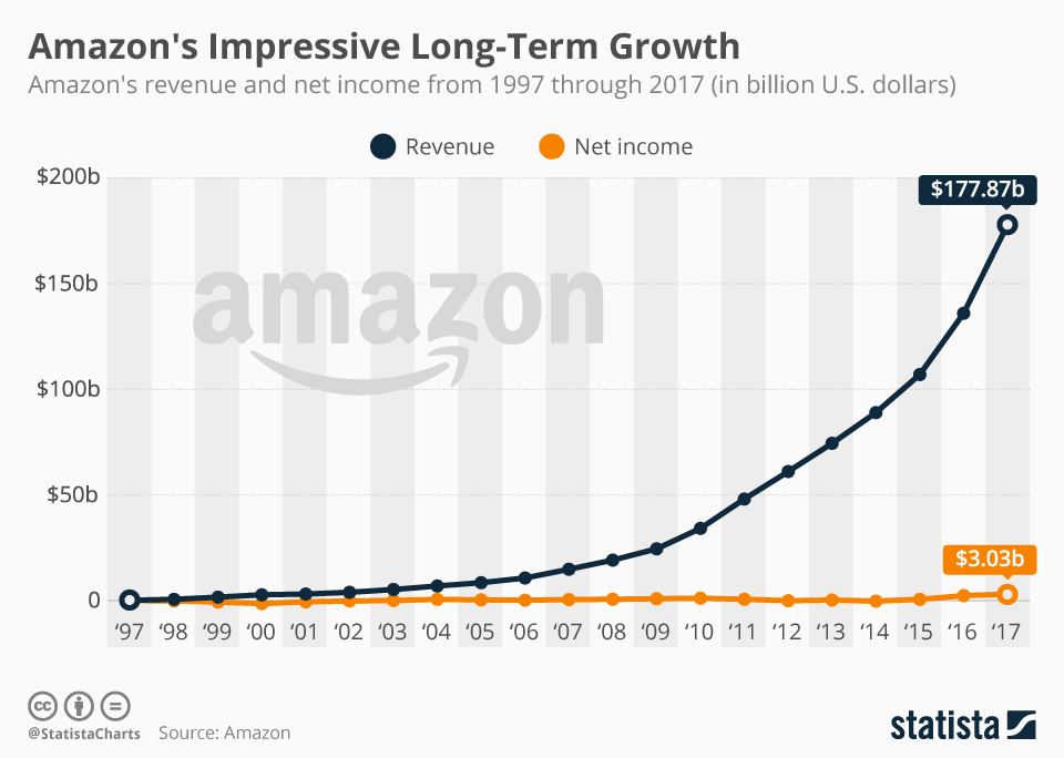 amazon ganancias vs ingresos