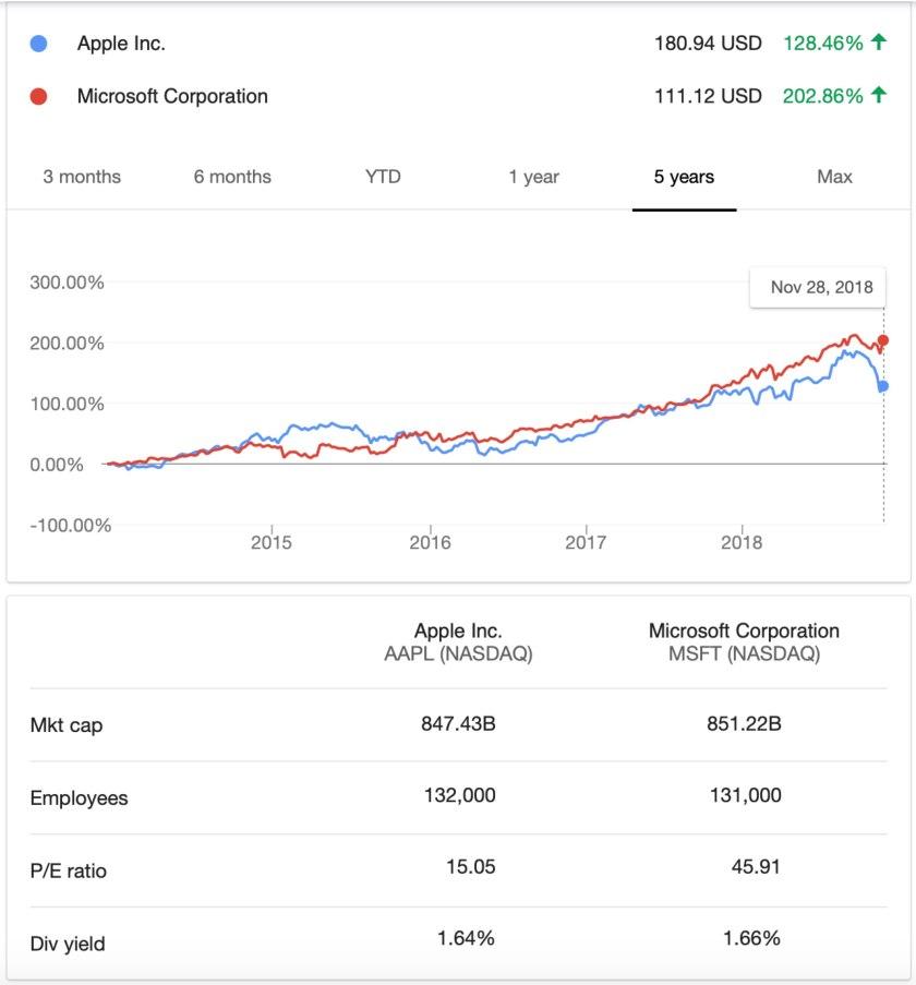 NASDAQ_ AAPL - Google Search