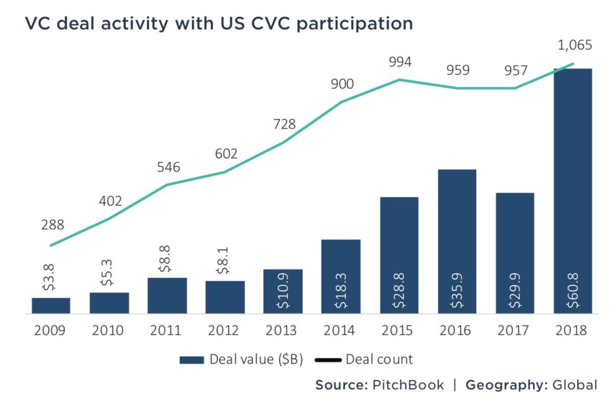 Cuando los fondos corporativos superaron a los VCs tradicionales