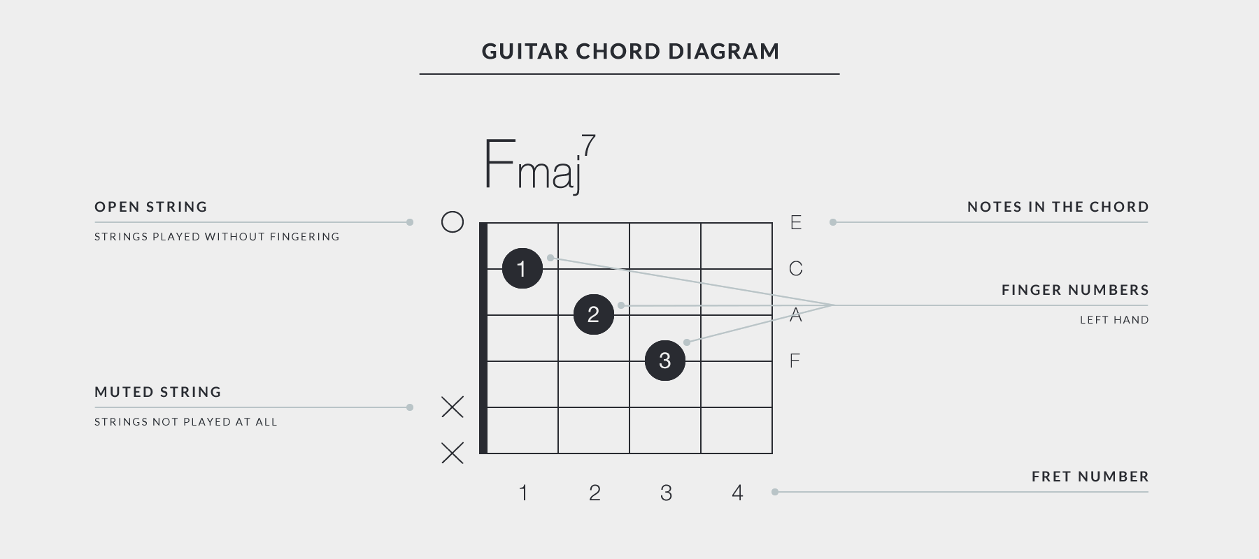 Get Started With Uberchord For Beginners