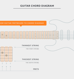 getting started with uberchord chord diagram explaining guitar fretboard and chord chart [ 1800 x 1000 Pixel ]