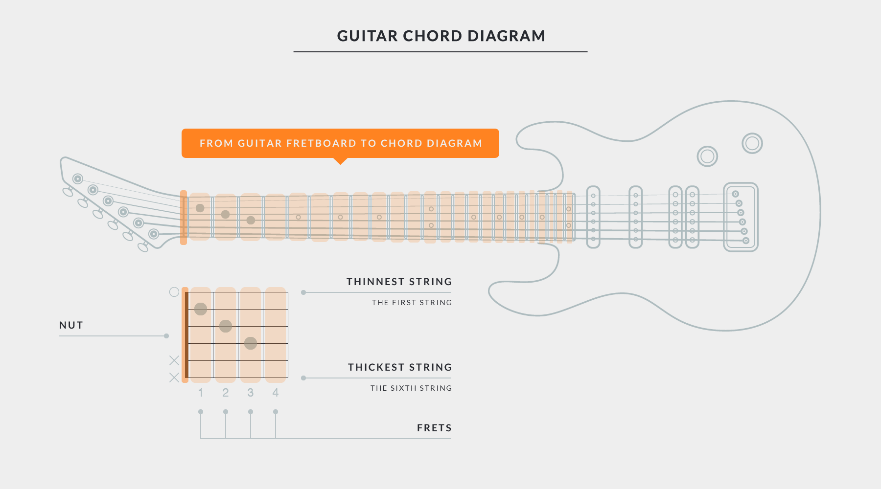 hight resolution of getting started with uberchord chord diagram explaining guitar fretboard and chord chart