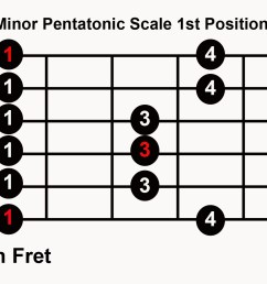 blues guitar in any key with 5 pentatonic  [ 1428 x 1024 Pixel ]