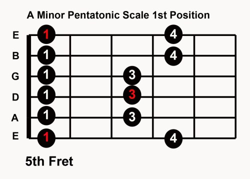 small resolution of blues guitar in any key with 5 pentatonic