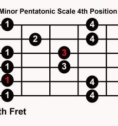 blues guitar in any key with 5 pentatonic  [ 1452 x 1052 Pixel ]
