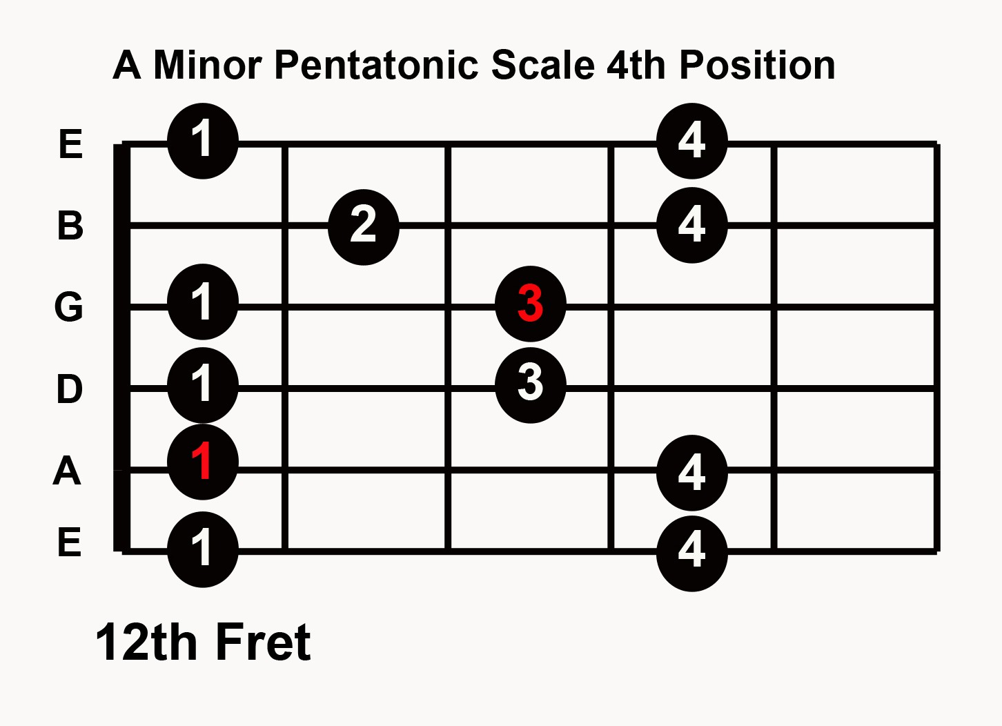 hight resolution of blues guitar in any key with 5 pentatonic