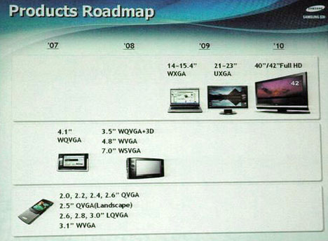Samsung OLED roadmap