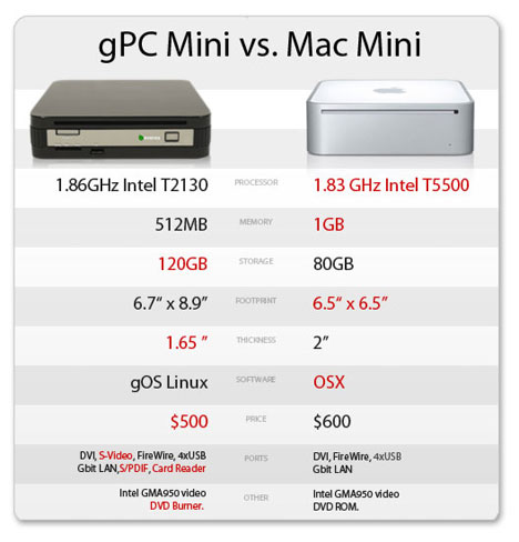 Everex gPC mini against Mac Mini?