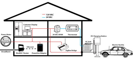 HomePlug Powerline Alliance And Wi-Fi Alliance Team Up For