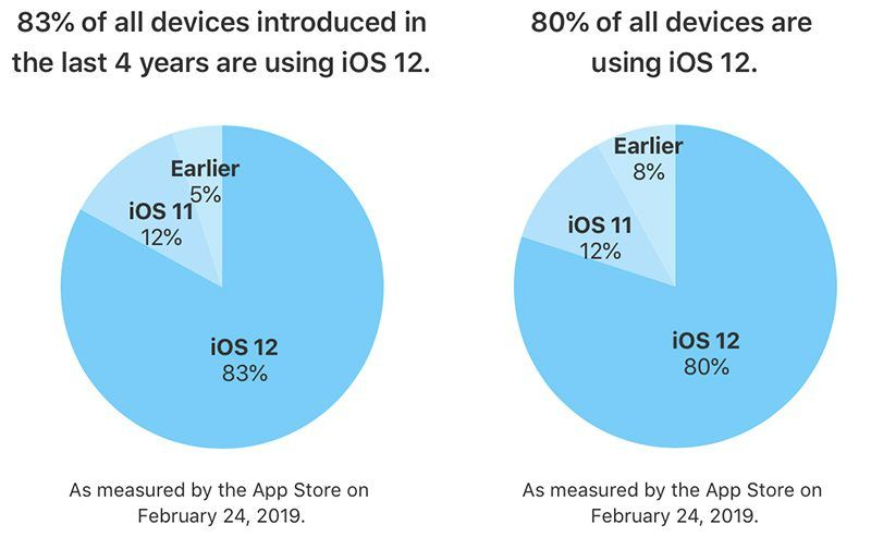 iOS 12 Now Installed On 80% Of All iOS Devices | Ubergizmo