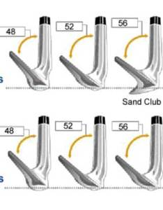 What degree is  sand wedge all you need to know also pitching loft image collections norahbennett rh