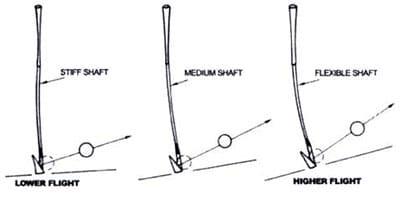 Stiff vs. Regular flex: Which Is The Best Flex For You?