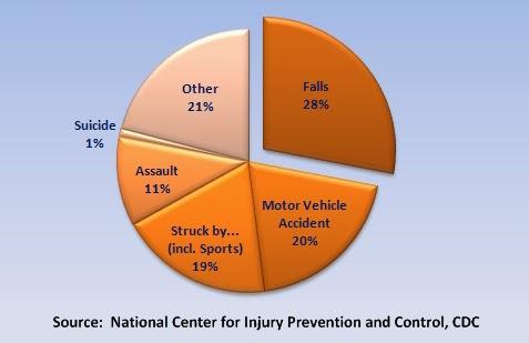 traumatic-brain-injury-chart
