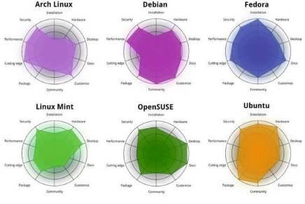 Gráfico comparativo distribuciones Linux