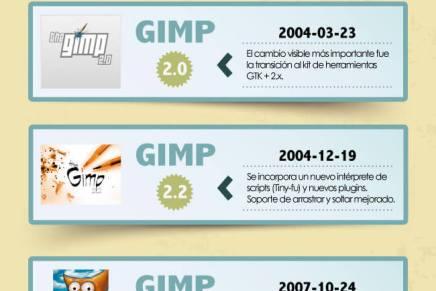 Infografía de la historia de GIMP