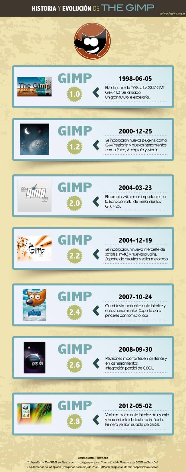 infografia-gimp