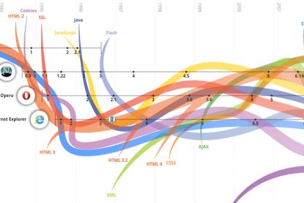 La evolución de Internet en una Infografía interactiva