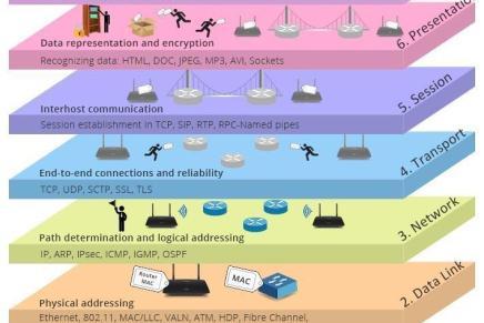 ¿Qué son las capas del modelo OSI y cómo funcionan?